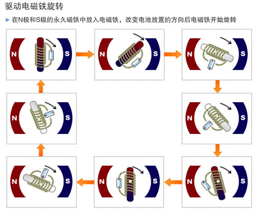 旋转式电磁铁原理